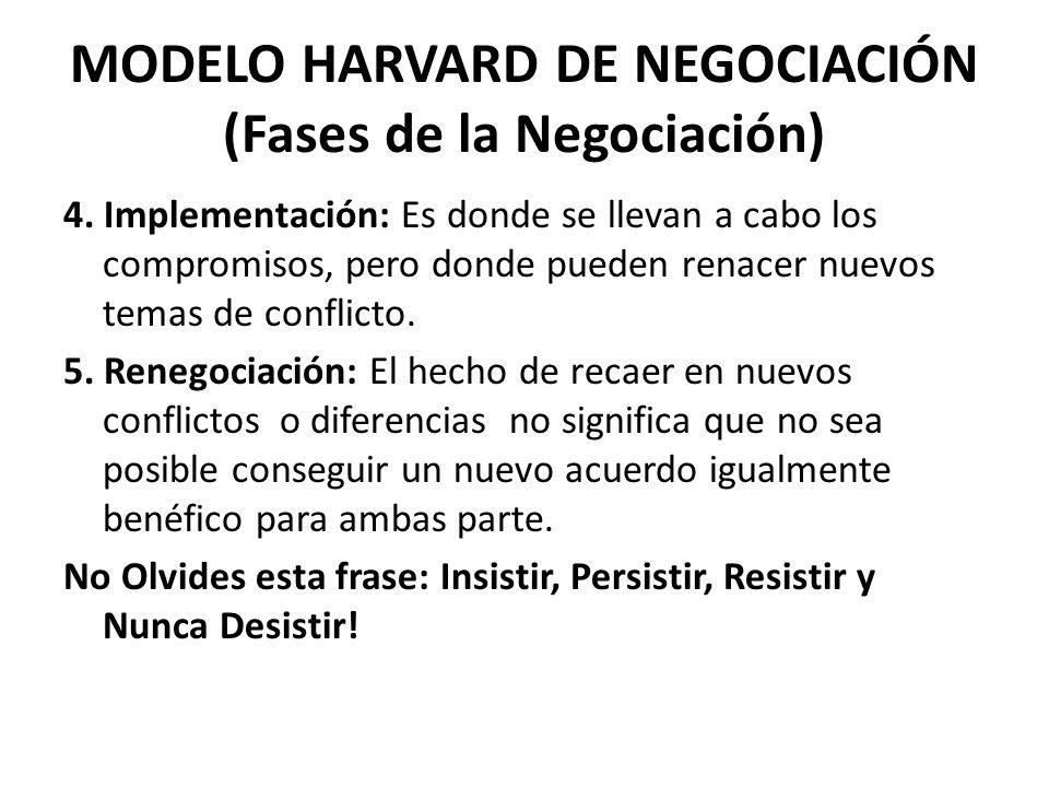 MODELO HARVARD DE NEGOCIACIÓN (Fases de la Negociación)