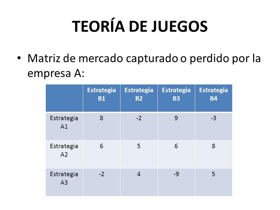 TEORÍA DE JUEGOS Matriz de mercado capturado o perdido por la empresa A: Estrategia B1. Estrategia B2.