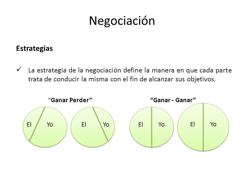 Negociación Estrategias
