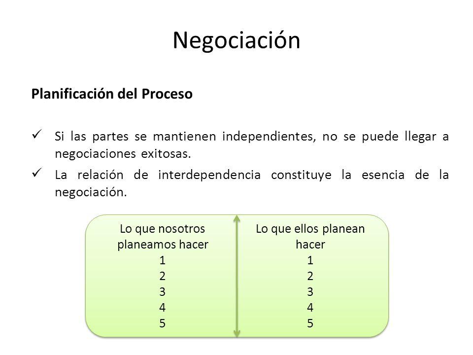 Negociación Planificación del Proceso