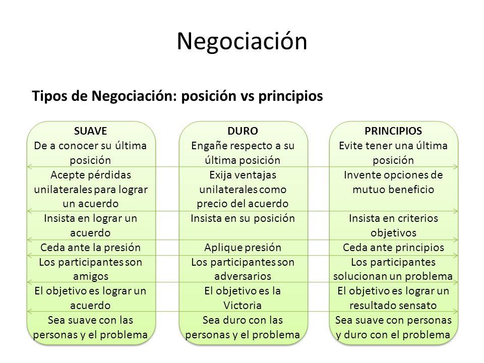 Negociación Tipos de Negociación: posición vs principios SUAVE
