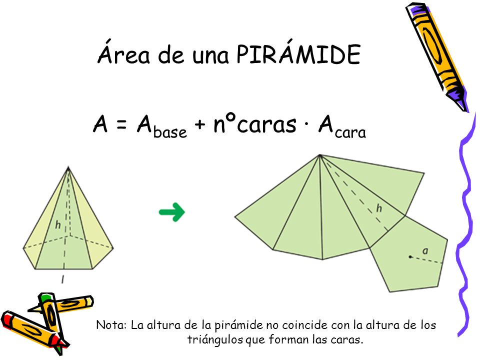 Área de una PIRÁMIDE A = Abase + nºcaras · Acara