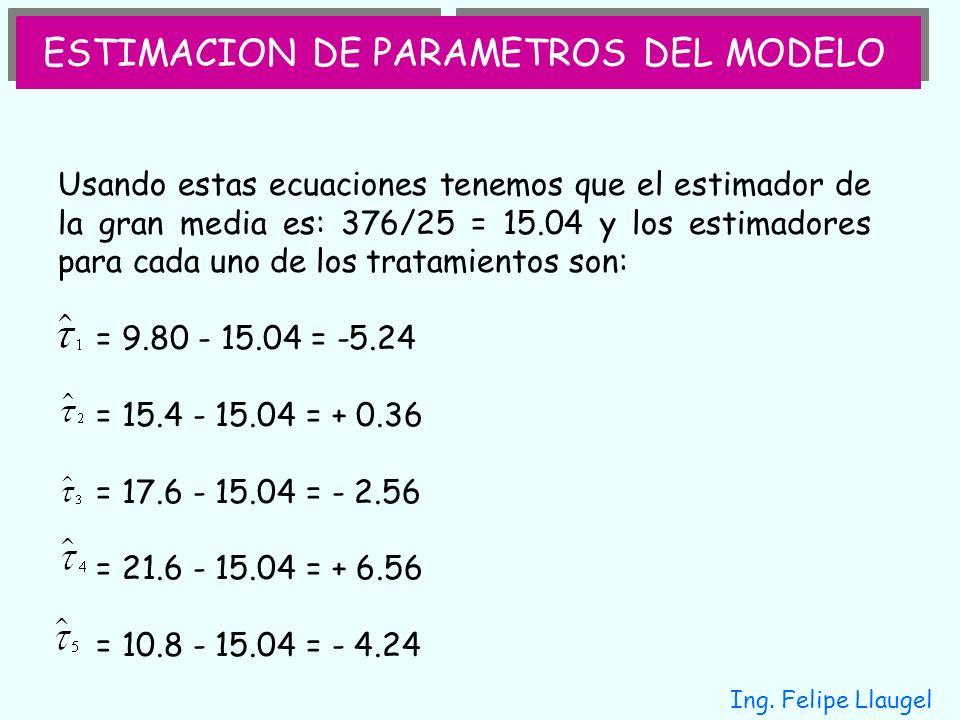 ESTIMACION DE PARAMETROS DEL MODELO