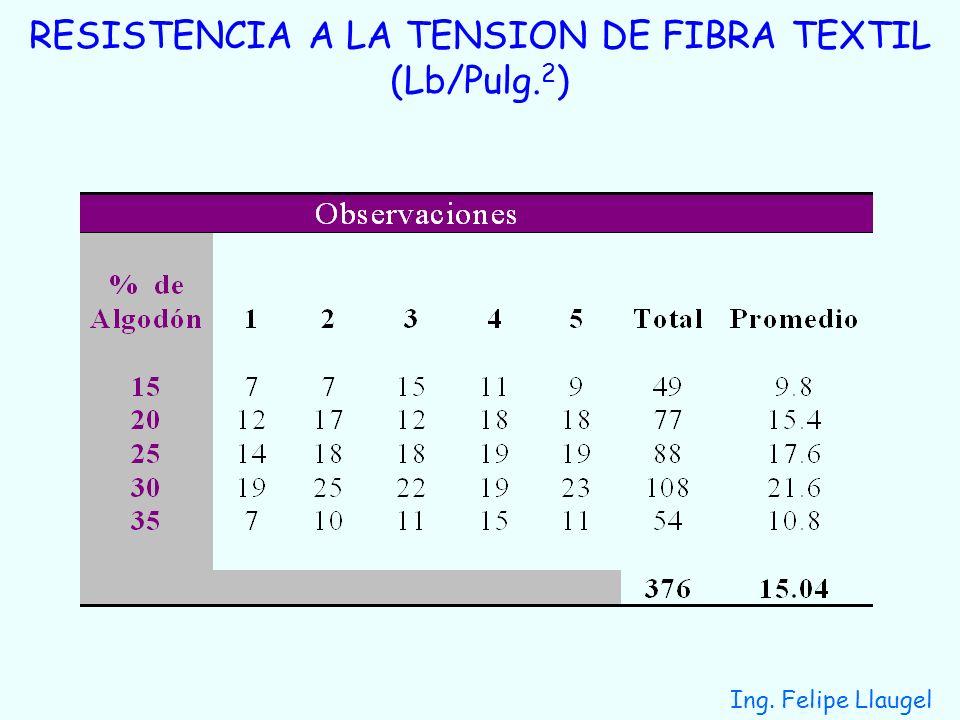 RESISTENCIA A LA TENSION DE FIBRA TEXTIL