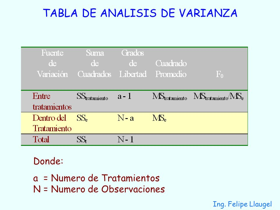 TABLA DE ANALISIS DE VARIANZA