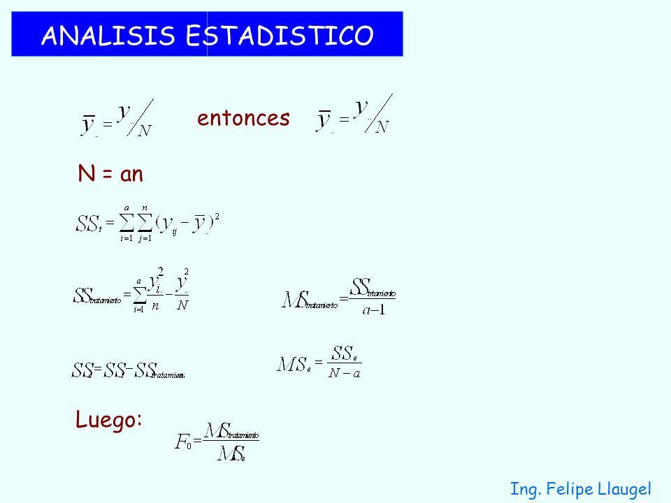 ANALISIS ESTADISTICO entonces N = an Luego: Ing. Felipe Llaugel
