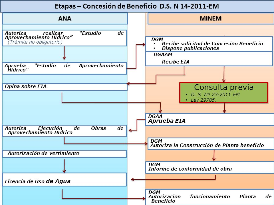 Etapas – Concesión de Beneficio D.S. N 14-2011-EM