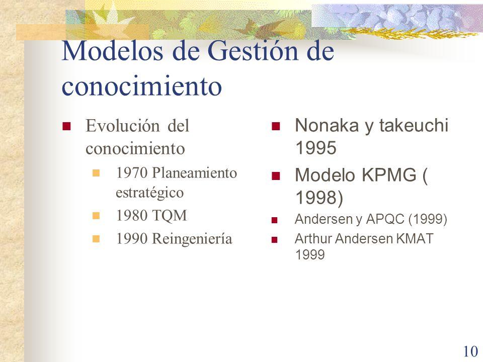 Modelos de Gestión de conocimiento