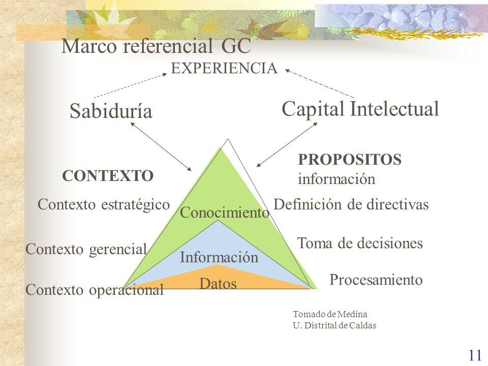 Marco referencial GC Capital Intelectual Sabiduría EXPERIENCIA