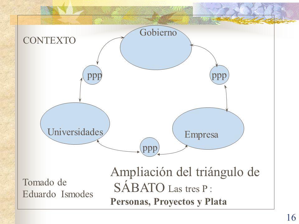 Ampliación del triángulo de SÁBATO Las tres P :