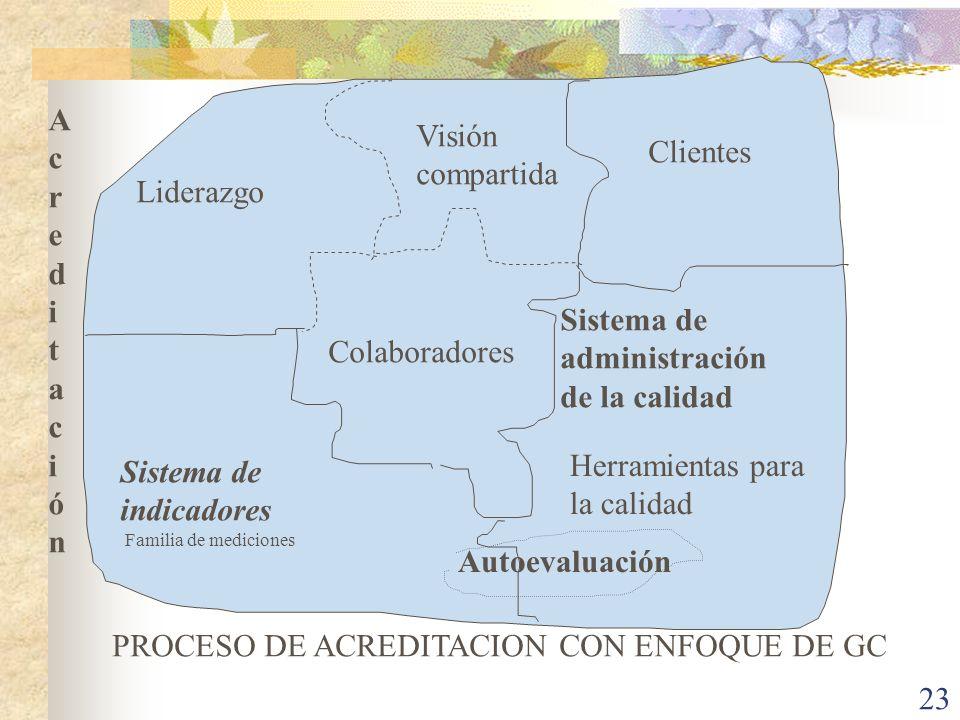 PROCESO DE ACREDITACION CON ENFOQUE DE GC