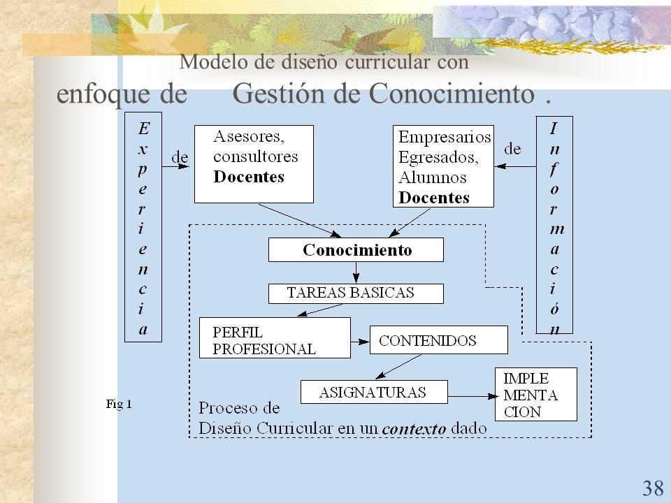 Modelo de diseño curricular con enfoque de Gestión de Conocimiento .