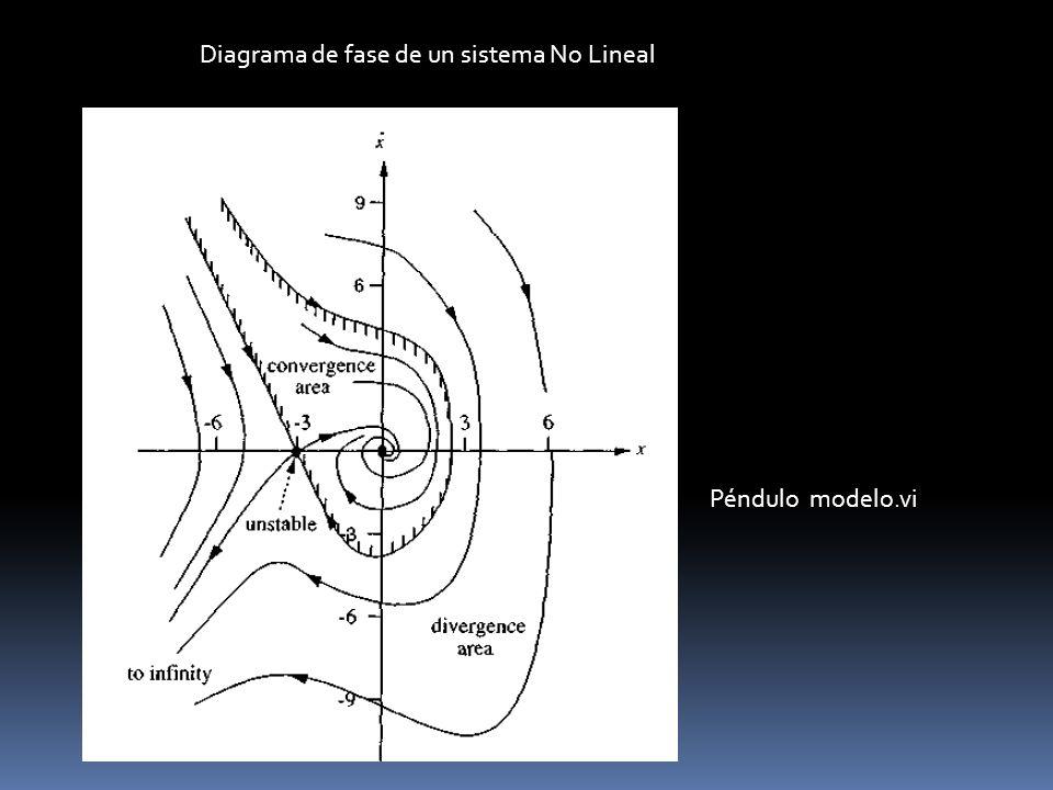 Diagrama de fase de un sistema No Lineal