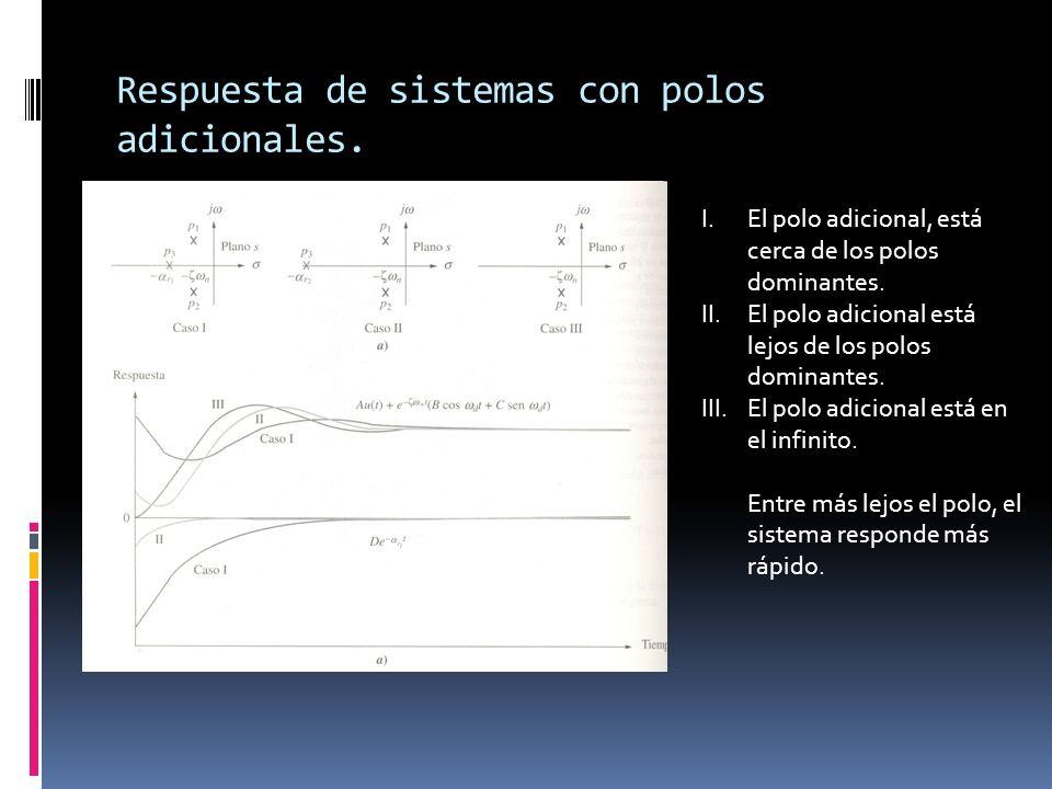 Respuesta de sistemas con polos adicionales.
