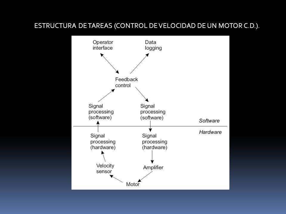 ESTRUCTURA DE TAREAS (CONTROL DE VELOCIDAD DE UN MOTOR C.D.).