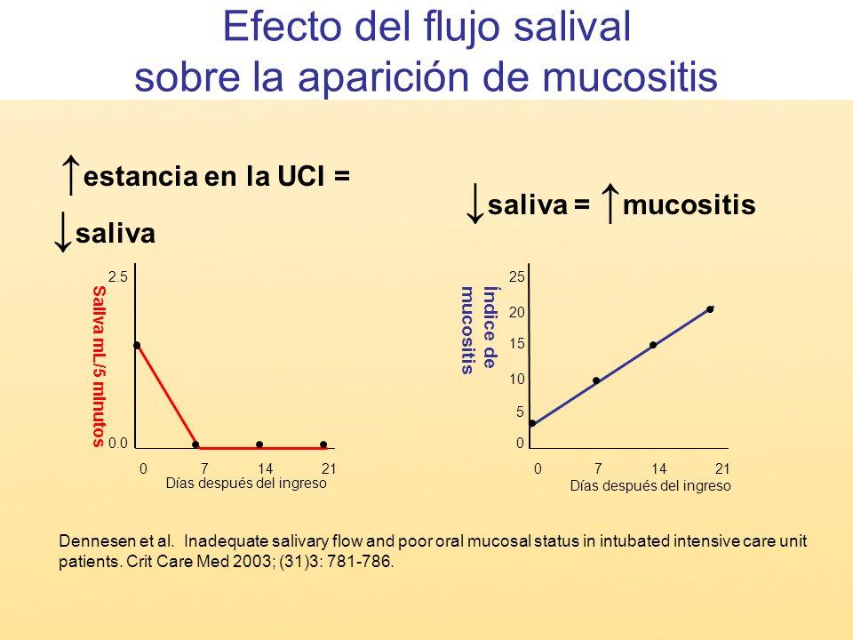 Efecto del flujo salival sobre la aparición de mucositis