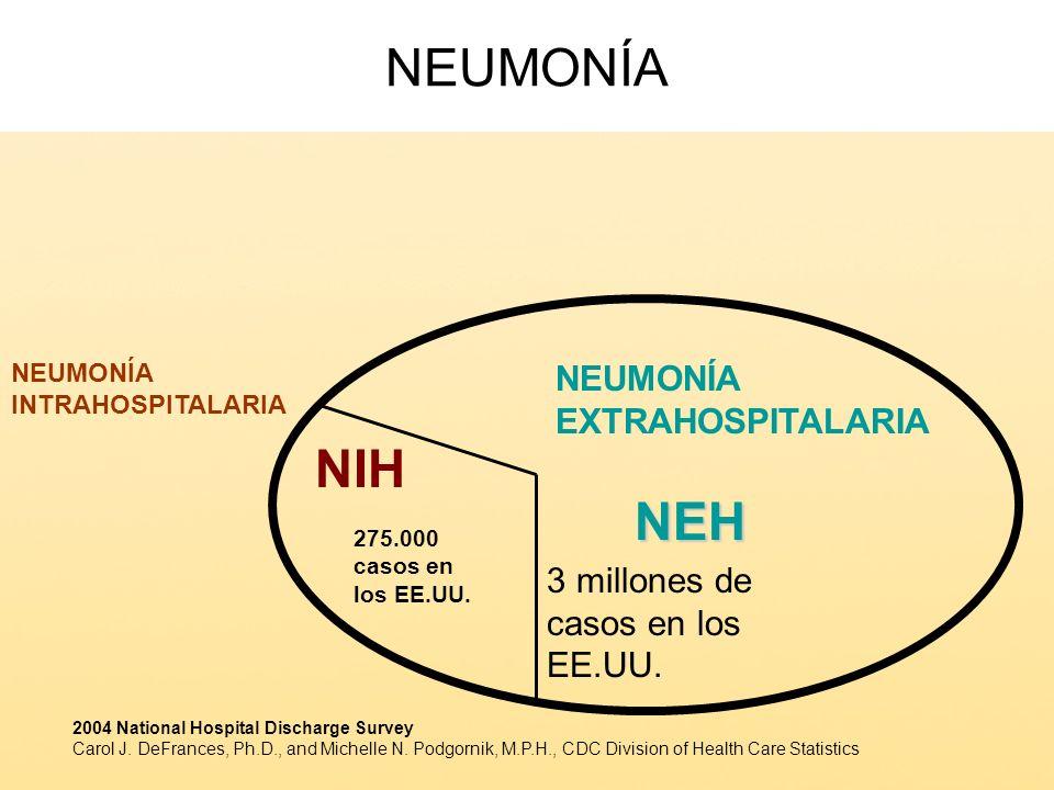 NEUMONÍA NIH NEH NEUMONÍA EXTRAHOSPITALARIA