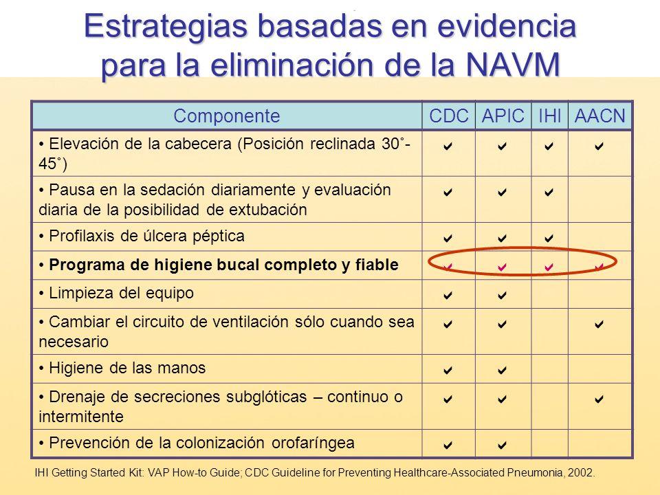 Estrategias basadas en evidencia para la eliminación de la NAVM
