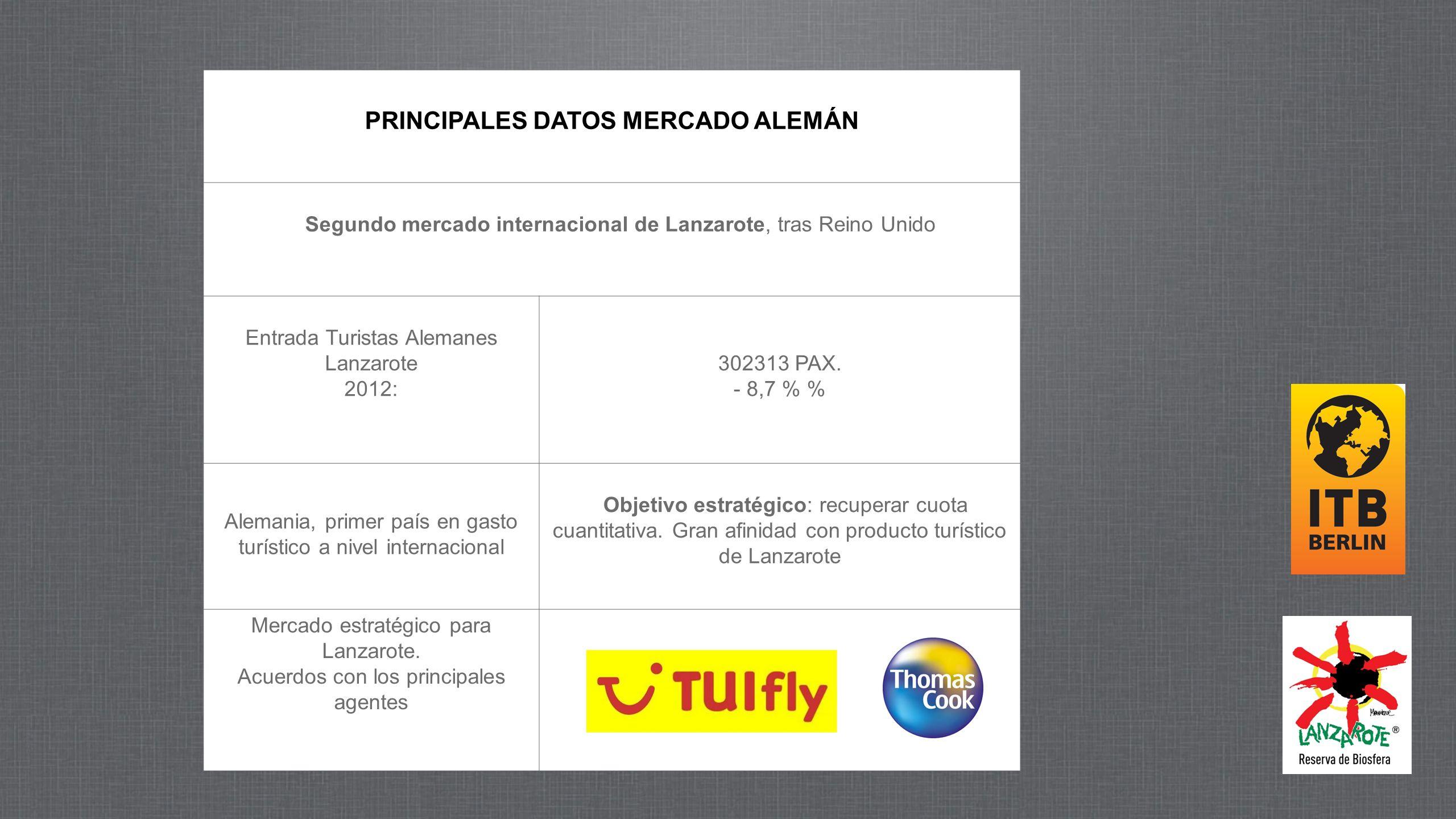 PRINCIPALES DATOS MERCADO ALEMÁN