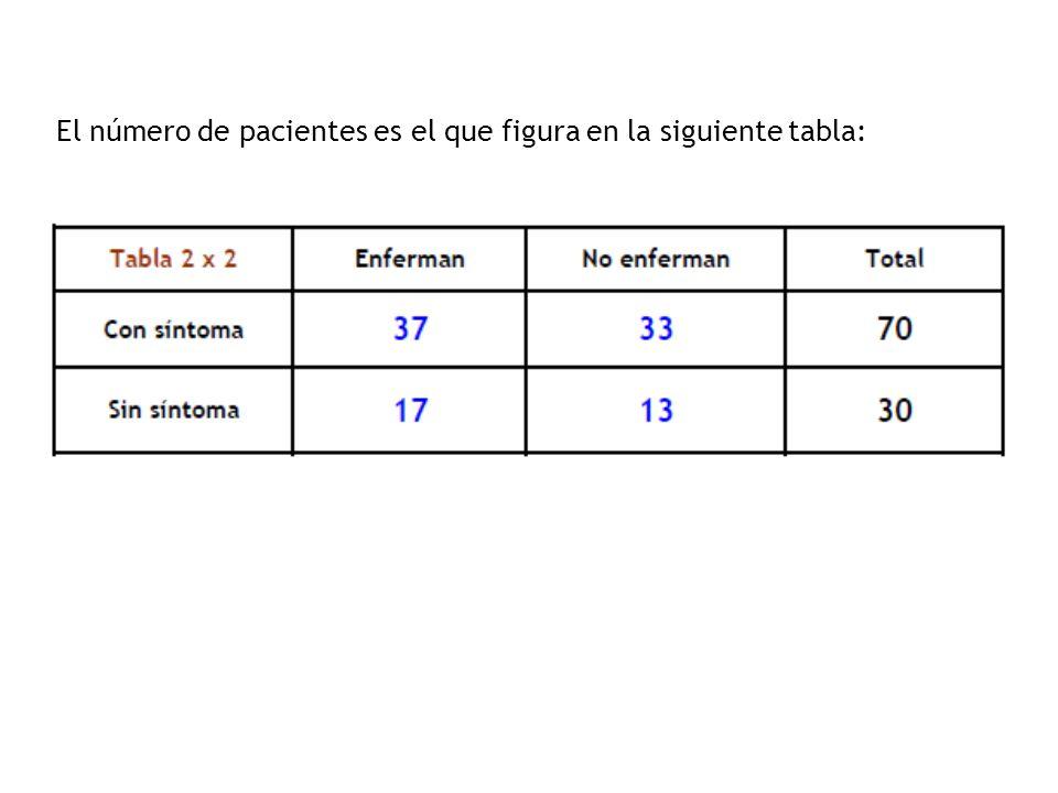 El número de pacientes es el que figura en la siguiente tabla: