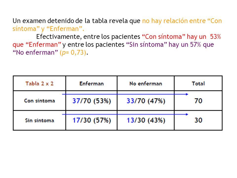 Un examen detenido de la tabla revela que no hay relación entre Con síntoma y Enferman .
