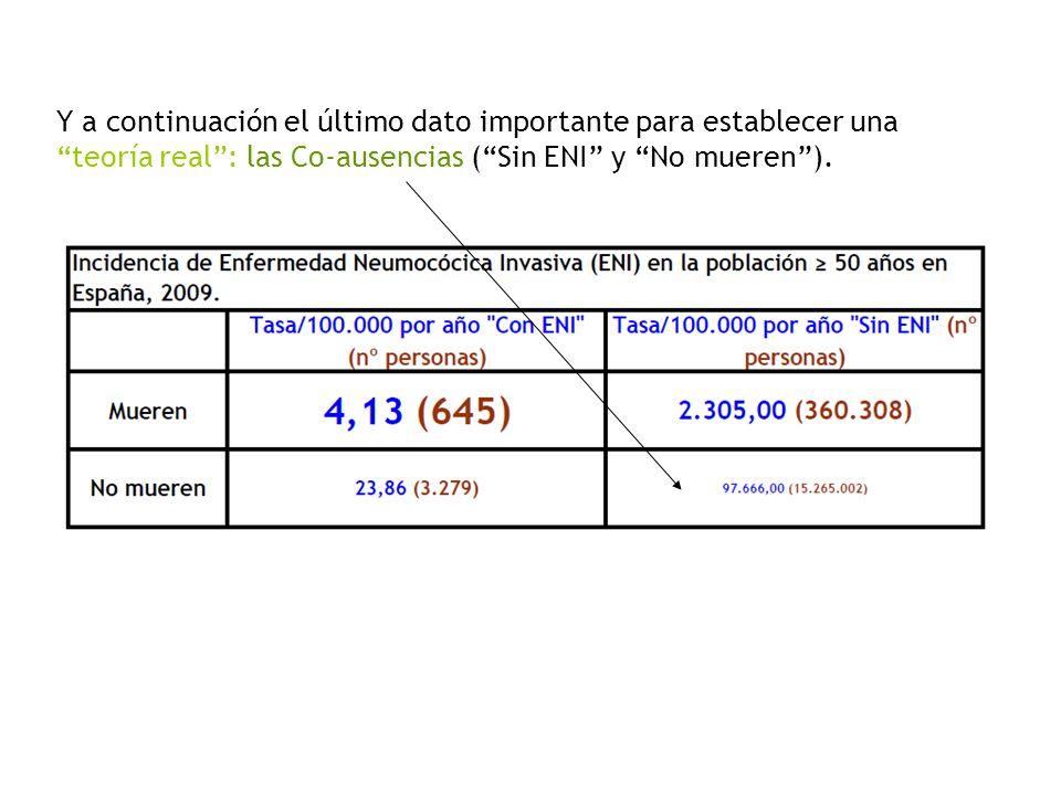 Y a continuación el último dato importante para establecer una teoría real : las Co-ausencias ( Sin ENI y No mueren ).