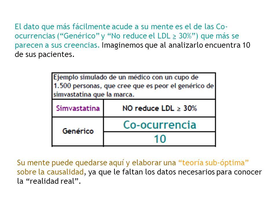 El dato que más fácilmente acude a su mente es el de las Co-ocurrencias ( Genérico y No reduce el LDL ≥ 30% ) que más se parecen a sus creencias. Imaginemos que al analizarlo encuentra 10 de sus pacientes.