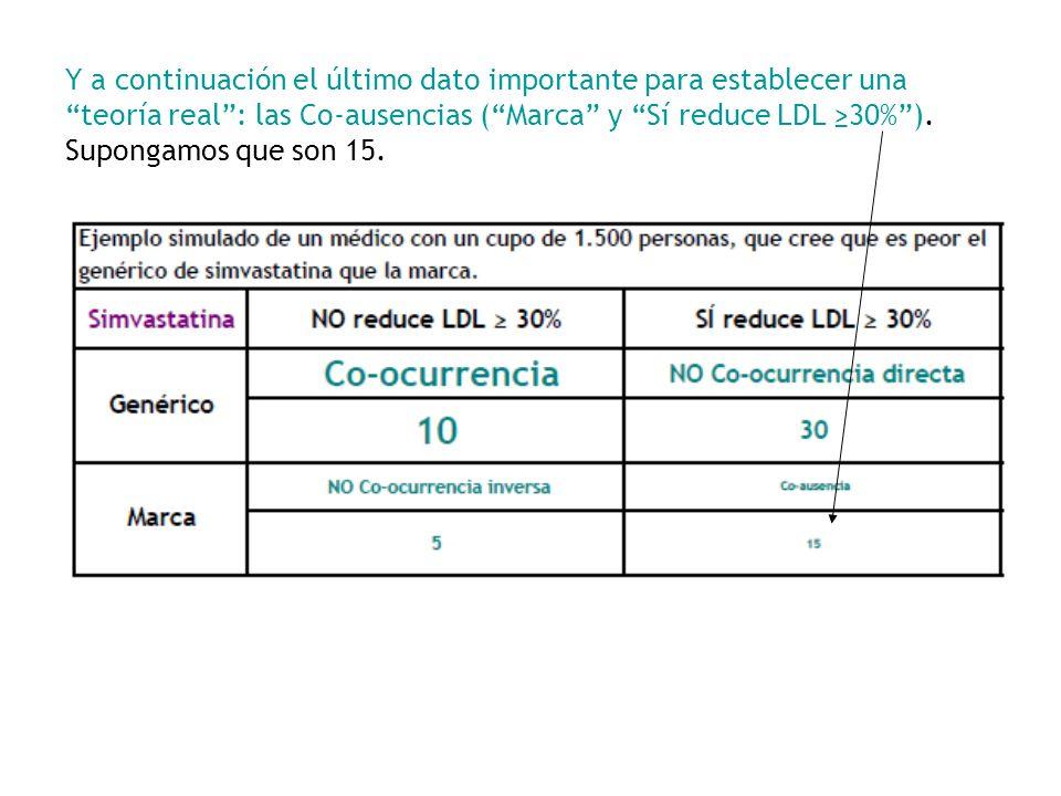 Y a continuación el último dato importante para establecer una teoría real : las Co-ausencias ( Marca y Sí reduce LDL ≥30% ).