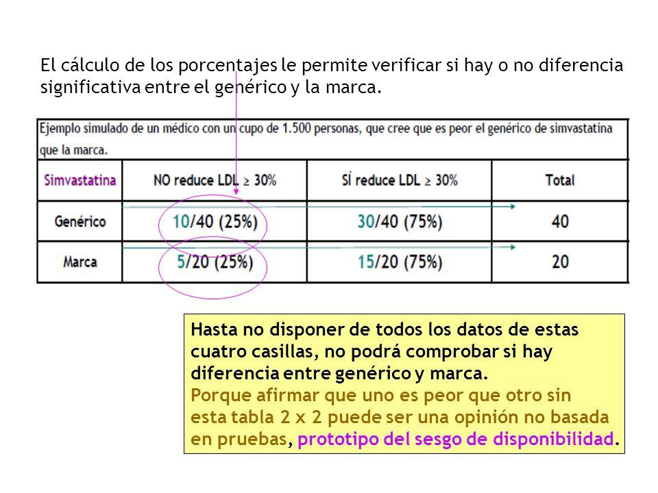El cálculo de los porcentajes le permite verificar si hay o no diferencia significativa entre el genérico y la marca.
