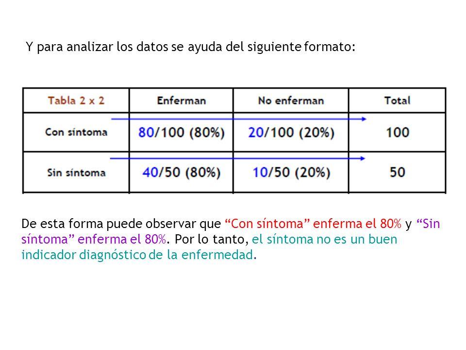 Y para analizar los datos se ayuda del siguiente formato: