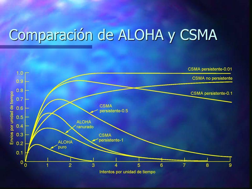 Comparación de ALOHA y CSMA