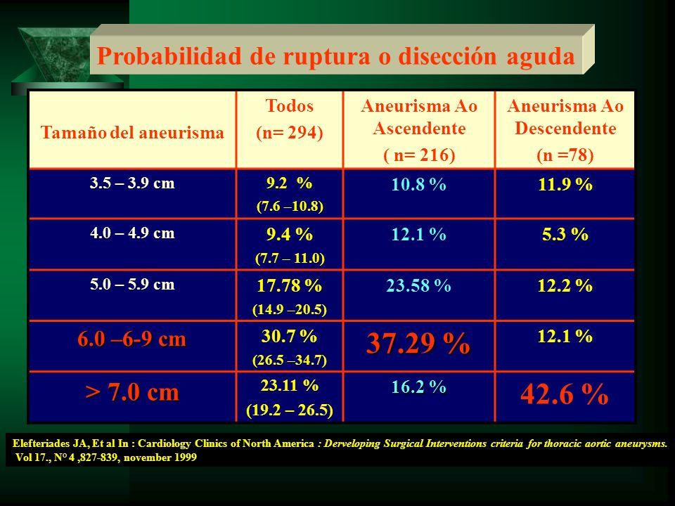 37.29 % 42.6 % Probabilidad de ruptura o disección aguda > 7.0 cm
