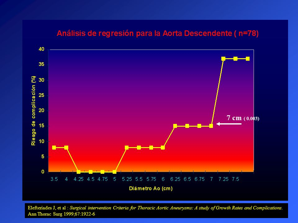 7 cm ( 0.003)Elefteriades J, et al : Surgical intervention Criteria for Thoracic Aortic Aneurysms: A study of Growth Rates and Complications.