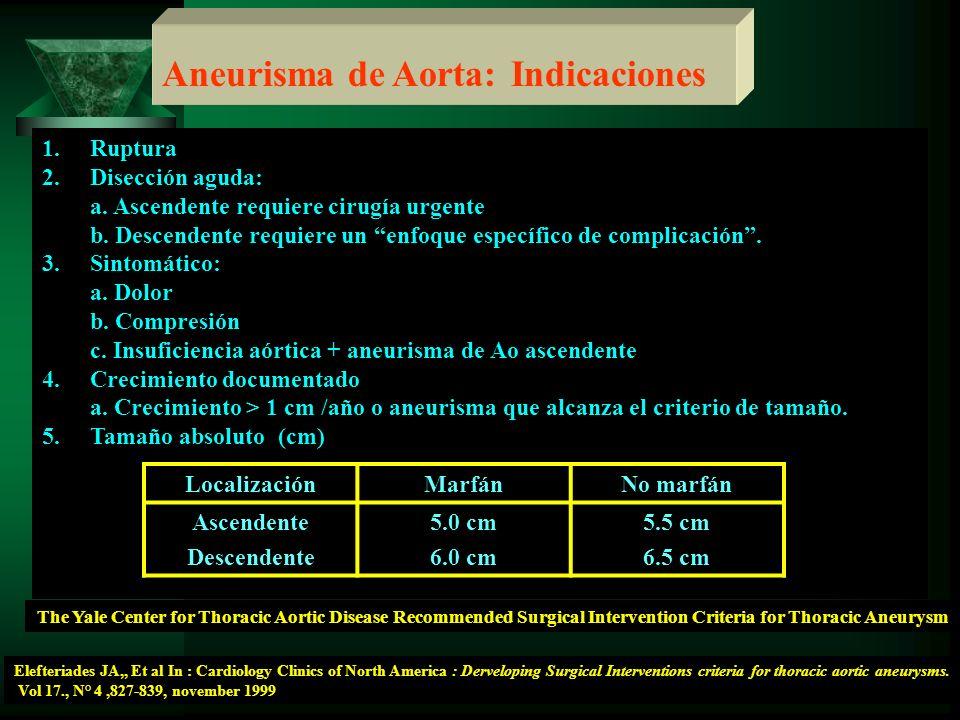 Aneurisma de Aorta: Indicaciones