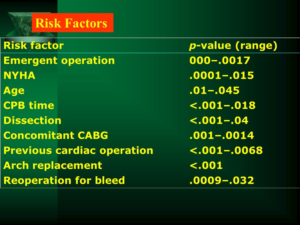 Risk Factors Risk factor p-value (range) Emergent operation 000–.0017