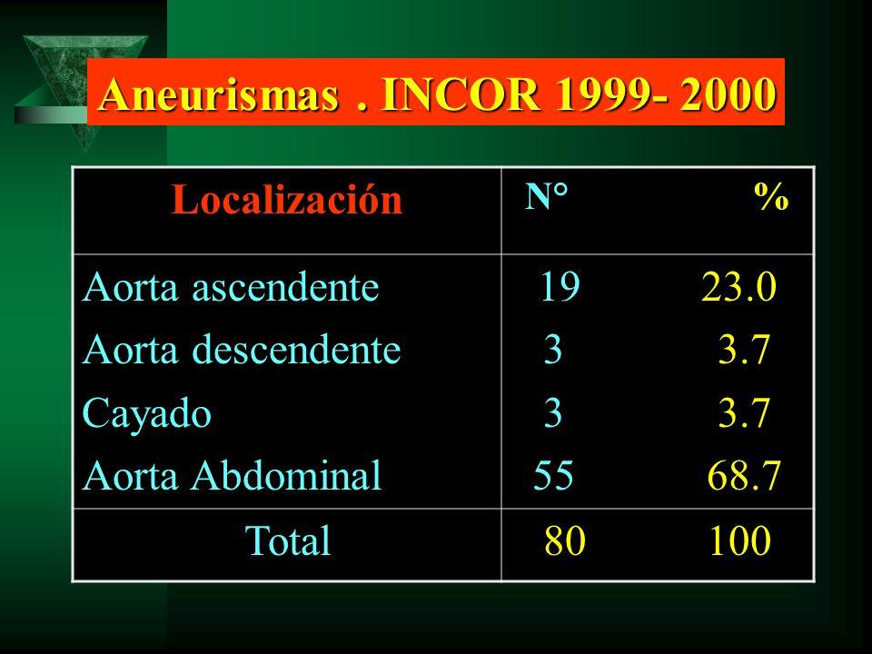 Aneurismas . INCOR 1999- 2000 Localización Aorta ascendente