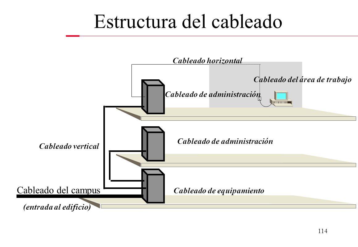 Estructura del cableado