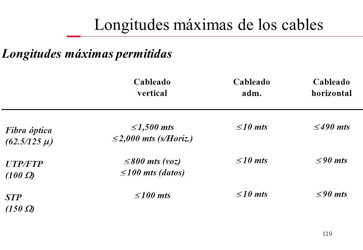 Longitudes máximas de los cables