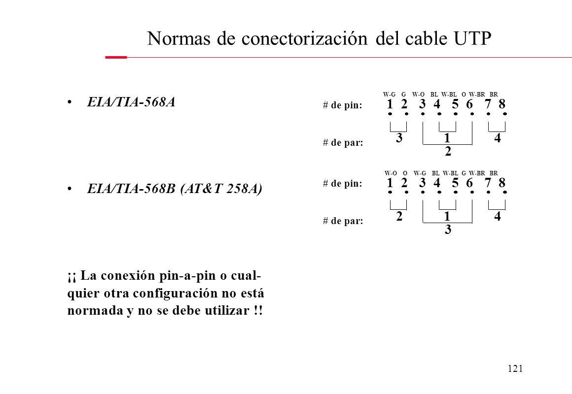 Normas de conectorización del cable UTP