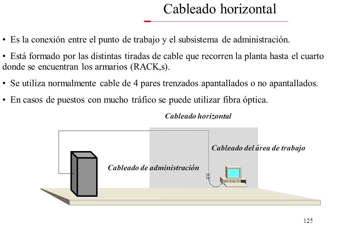 Cableado del área de trabajo Cableado de administración