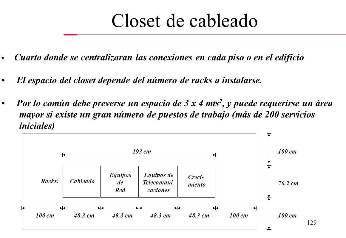 Closet de cableado • Cuarto donde se centralizaran las conexiones en cada piso o en el edificio.