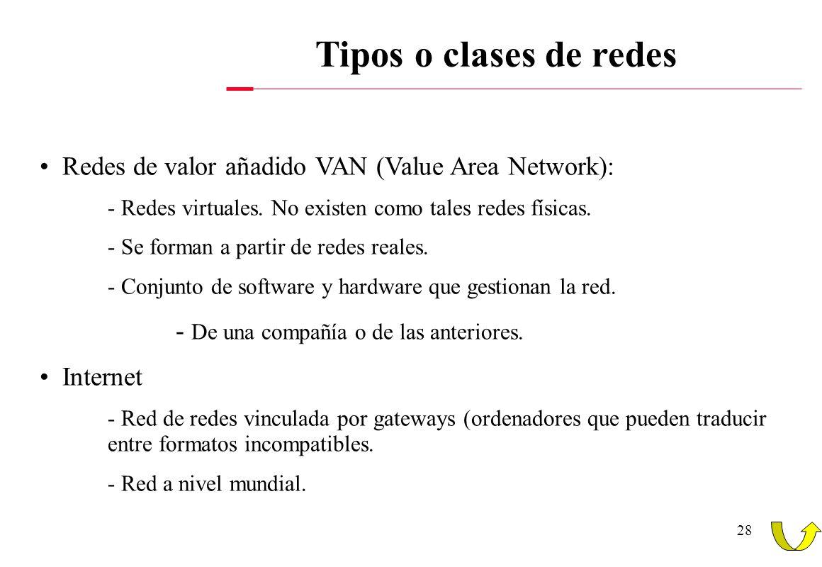 Tipos o clases de redes Redes de valor añadido VAN (Value Area Network): - Redes virtuales. No existen como tales redes físicas.