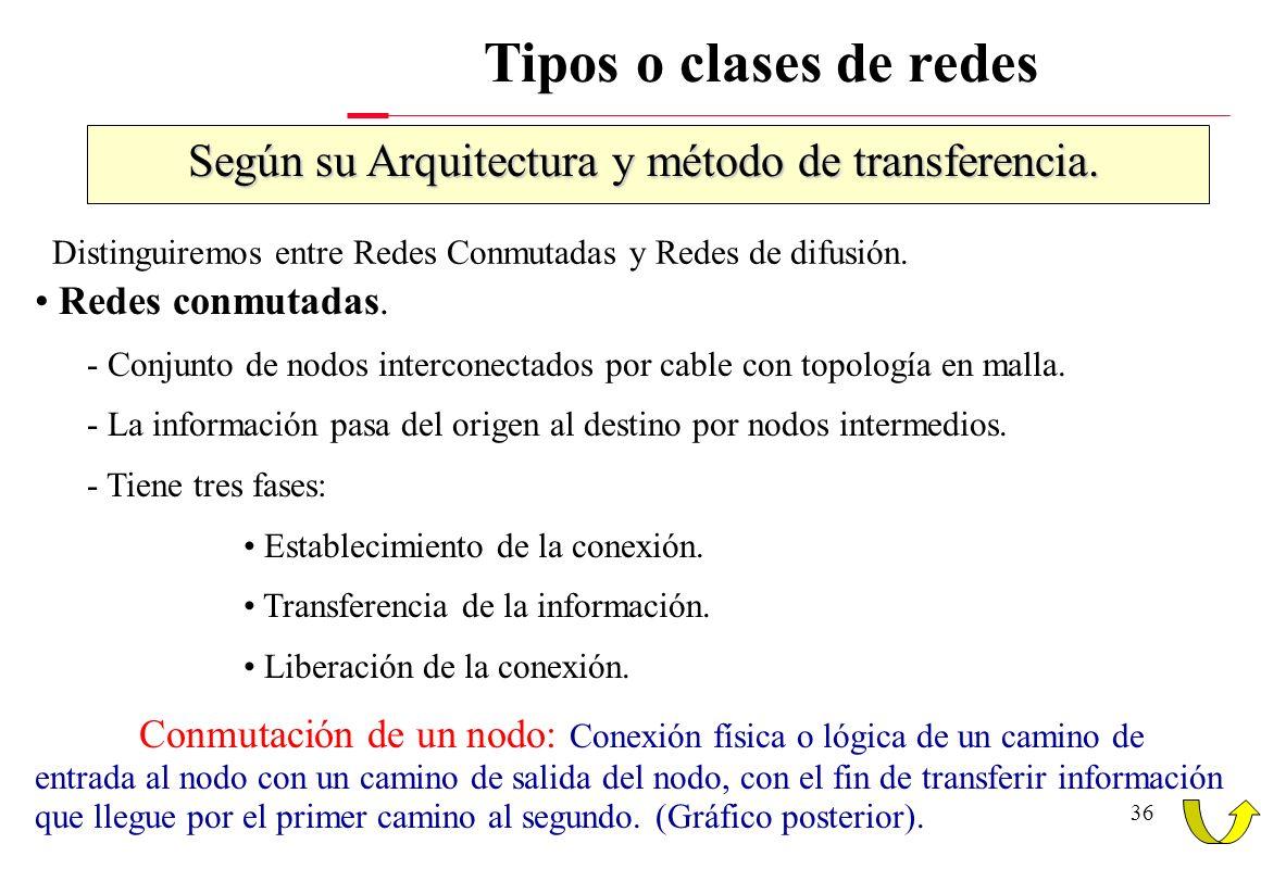 Según su Arquitectura y método de transferencia.