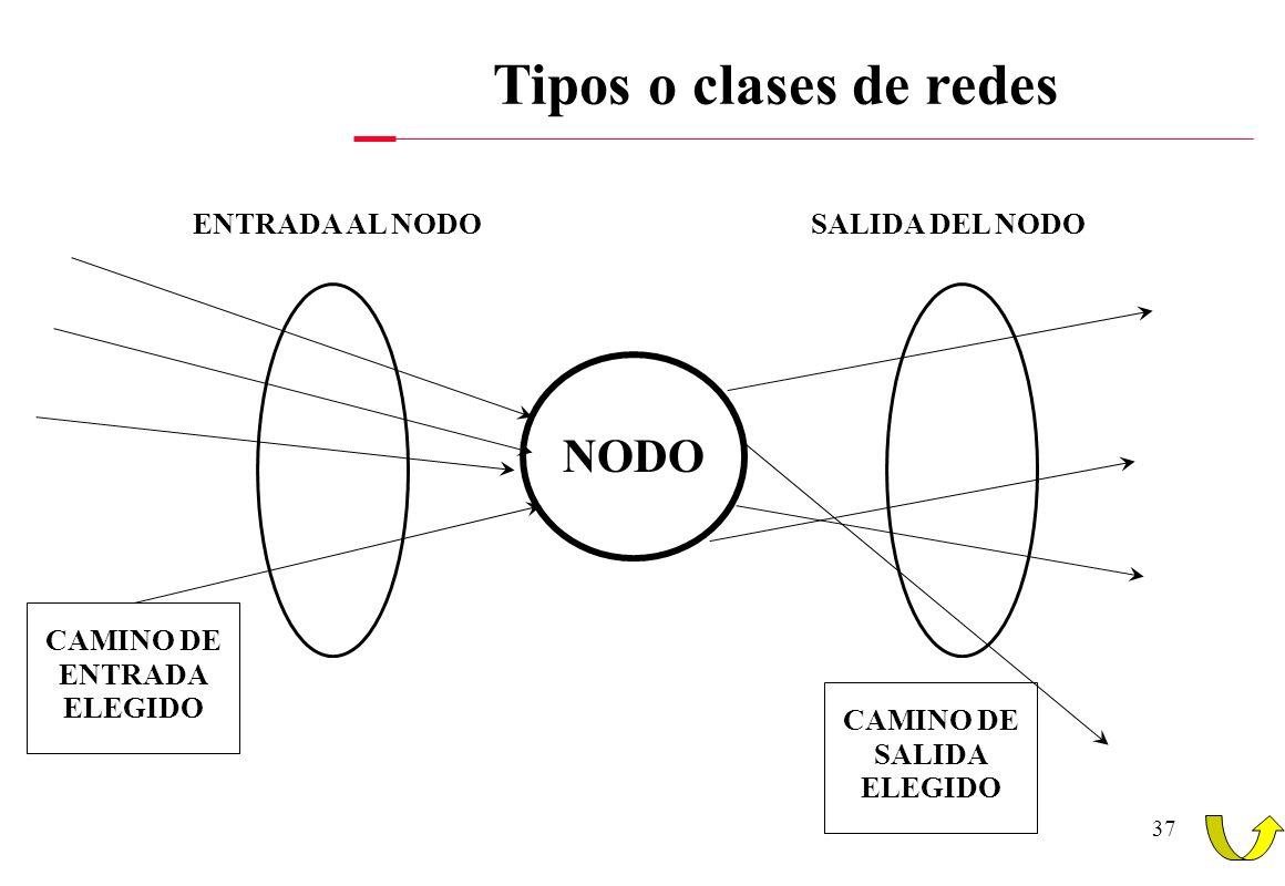 CAMINO DE ENTRADA ELEGIDO CAMINO DE SALIDA ELEGIDO