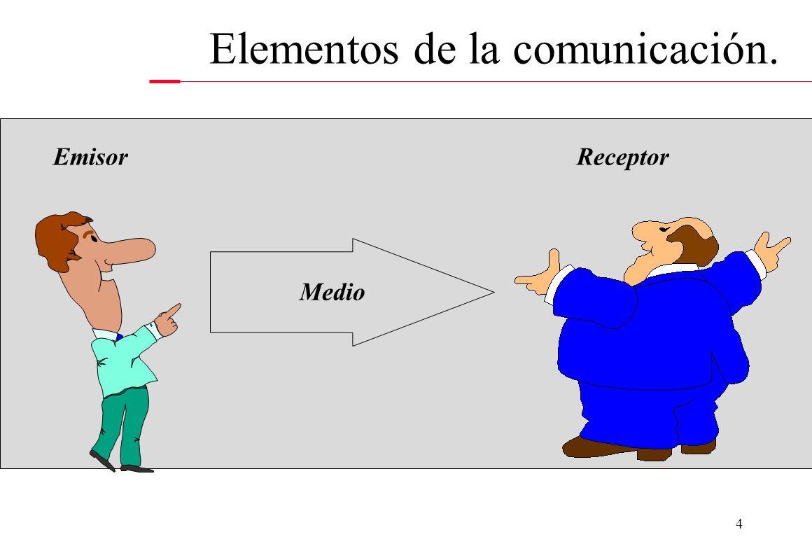 Elementos de la comunicación.