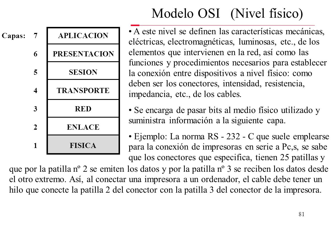 Modelo OSI (Nivel físico)