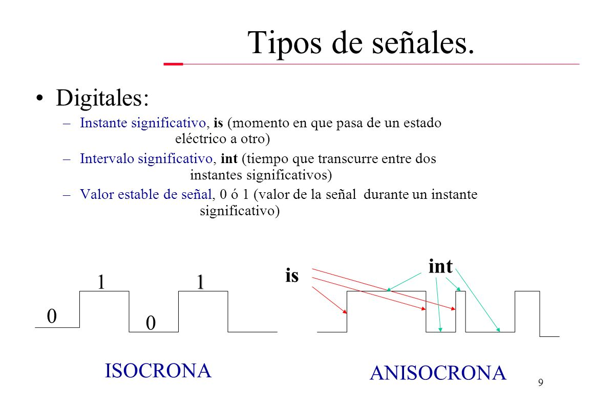 Tipos de señales. Digitales: int is 1 1 ISOCRONA ANISOCRONA