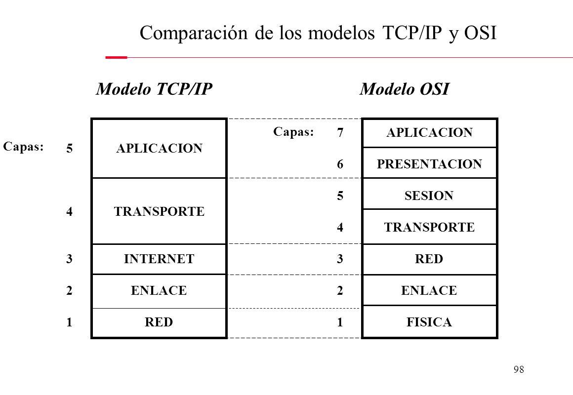 Comparación de los modelos TCP/IP y OSI