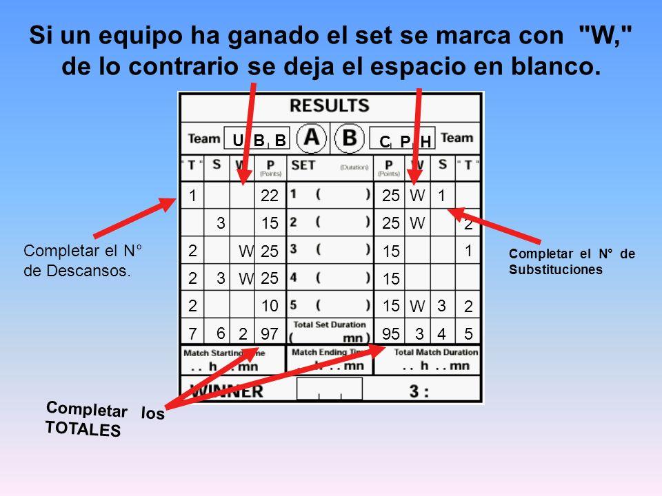 Si un equipo ha ganado el set se marca con W, de lo contrario se deja el espacio en blanco.