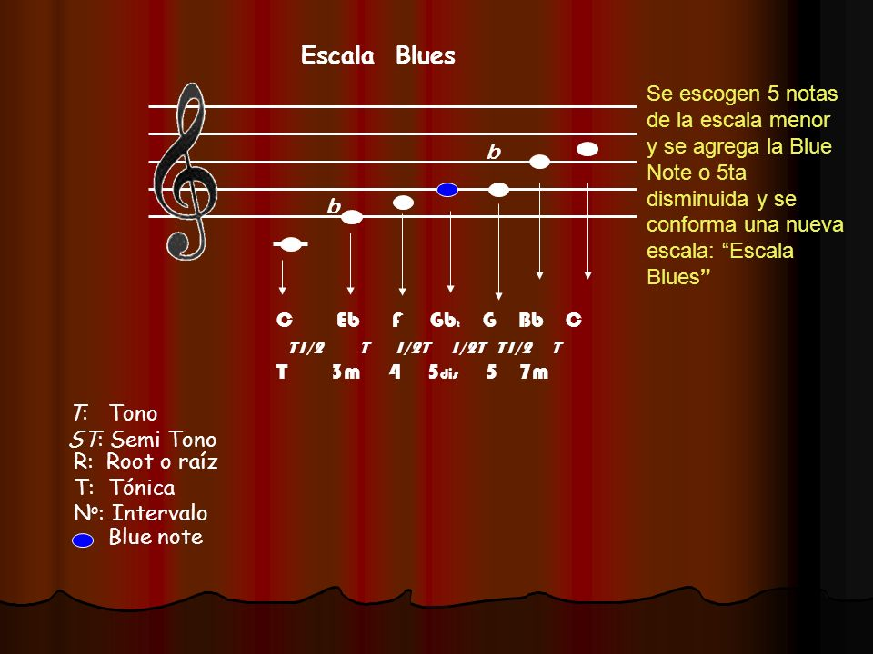 Escala Blues Se escogen 5 notas de la escala menor y se agrega la Blue Note o 5ta disminuida y se conforma una nueva escala: Escala Blues
